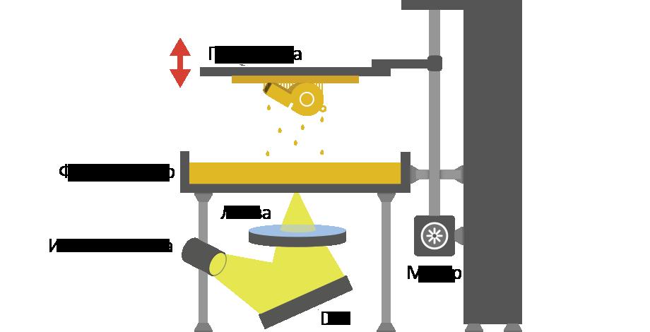 DLP технология 3D печати