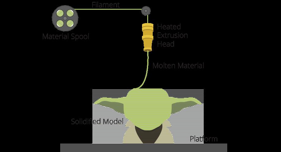 FDM или FFF технология печати