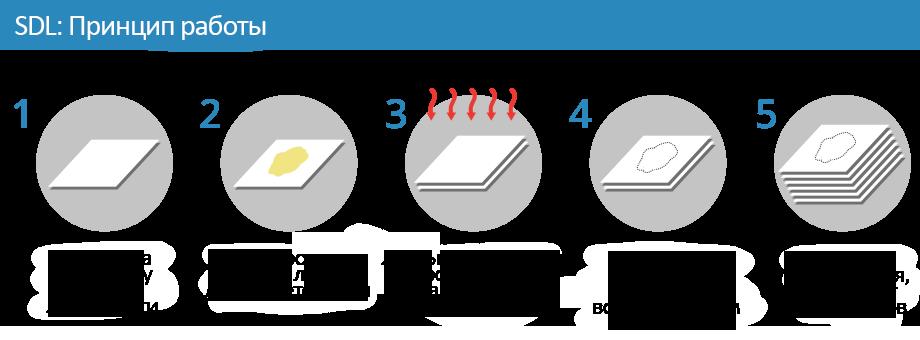 Как работает SDL 3D печать. Принцип работы.