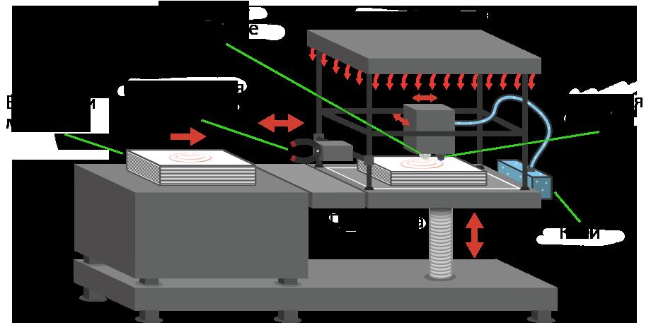 3D печать. Метод селективного ламинирования