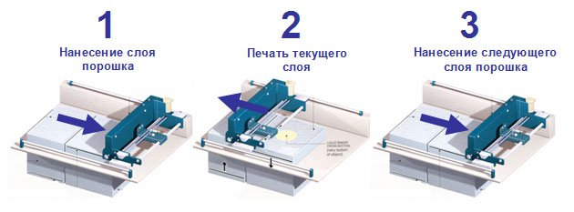 Технология 3D печати CJP