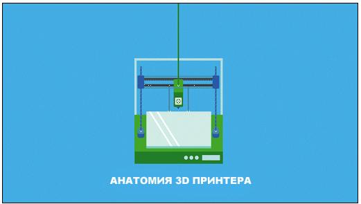 Устройство 3D принтера, как работает 3D принтер, что такое 3D принтер