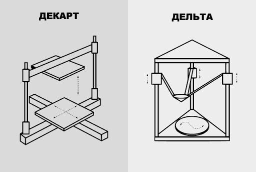 Управление движение 3D принтера, ось координат